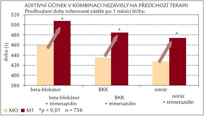 Účinnost trimetazidinu na prodloužení doby tolerované zátěže během ergometrického zátěžového testu. Podle [13].