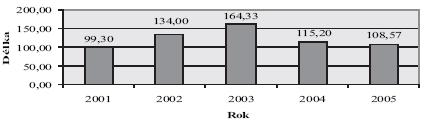 Průměrná délka pracovní neschopnosti ve věku nad 40 let