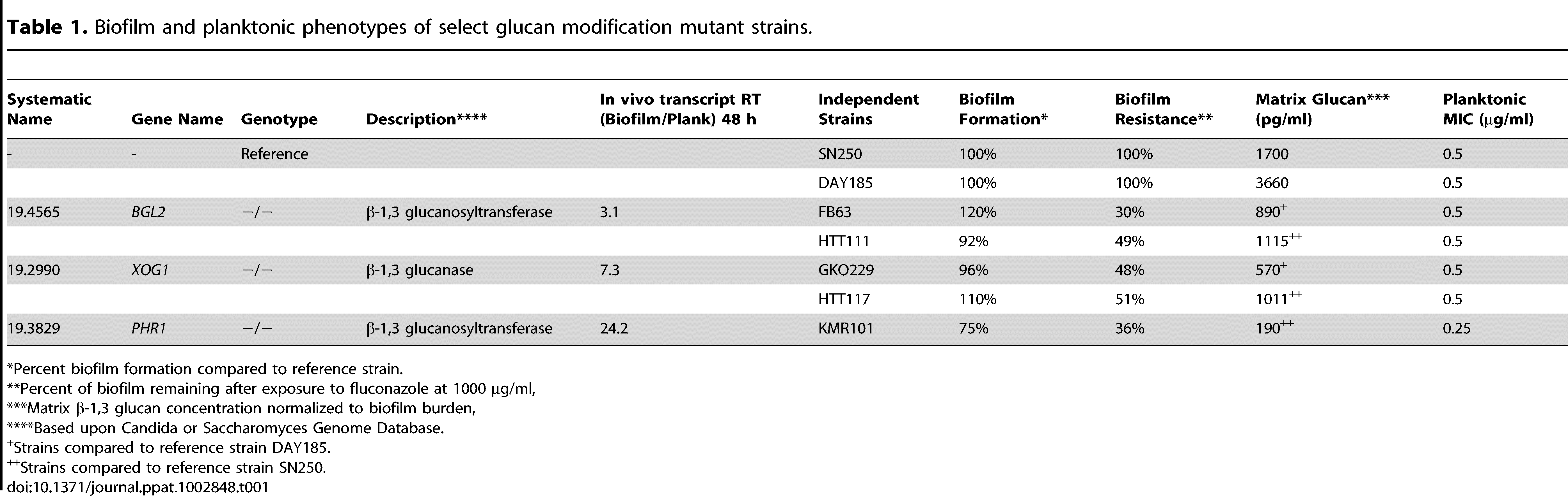 Biofilm and planktonic phenotypes of select glucan modification mutant strains.