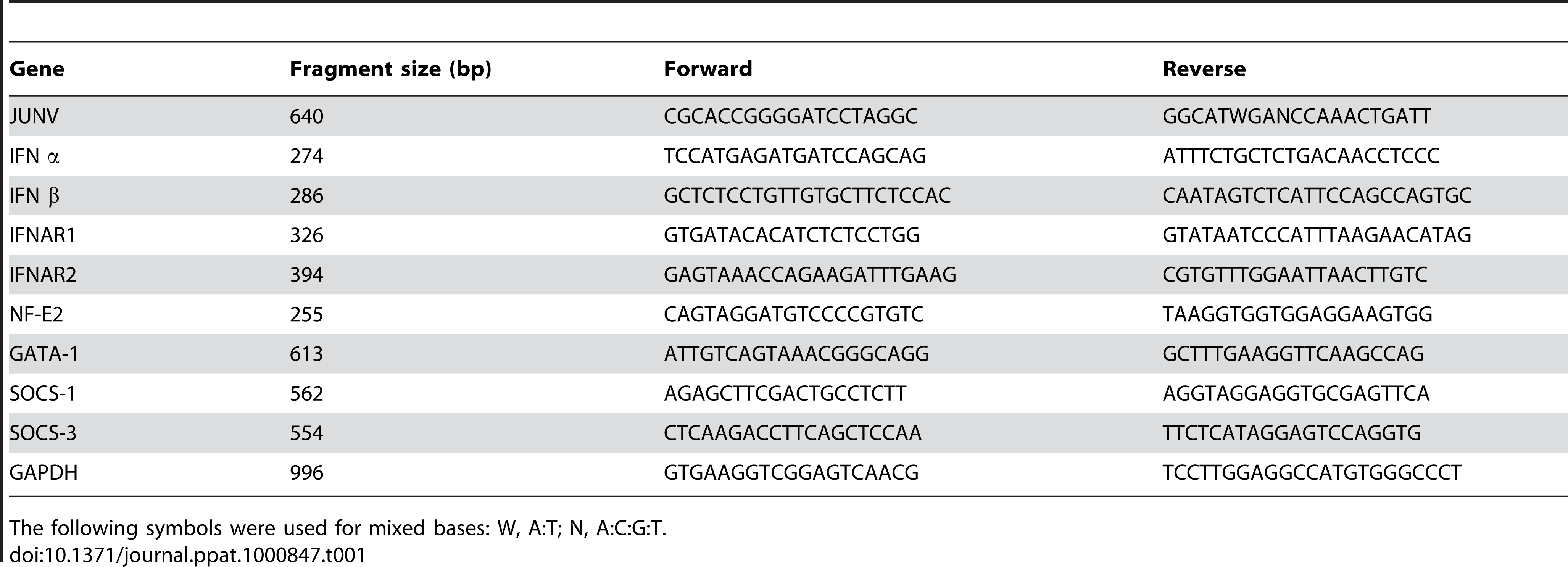 Primers used for RT-PCR (5′→3′).