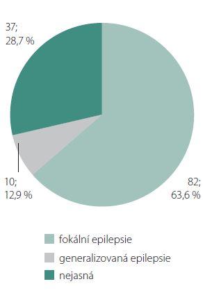 Rozdělení 129 pacientů s farmakorezistentní epilepsií dle zóny počátku záchvatu (počet pacientů; procenta). Graph 3. Distribution of 129 patients with pharmacoresistant epilepsy according to localization of the seizure onset zone (displayed in number of patients; percentages).