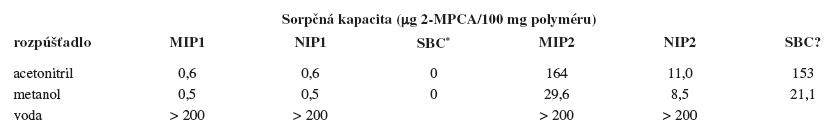 Sorpčné kapacity pripravených polymérov pre 2-MPCA (templát) v rôznych rozpúšťadlách (RSD = ± 5–14 %, n = 3)