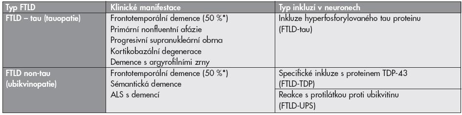 Klasifikace frontotemporálních lobárních degenerací (upraveno dle Mackenzieho)