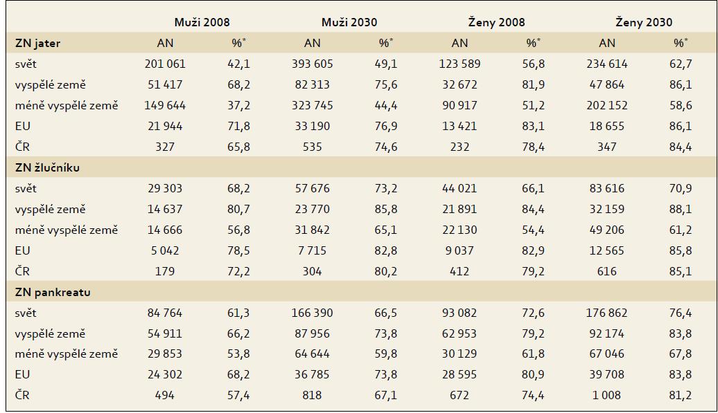 Očekávaný nárůst počtu zemřelých ve věku 65 a více let mezi rokem 2008 a 2030. Tab. 3. The expected increase of deaths aged 65 and over between 2008 and 2030.