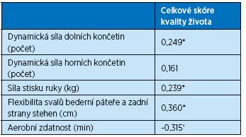 Korelace mezi motorickými testy hodnotící tělesnou zdatnost a celkovým skóre kvality života