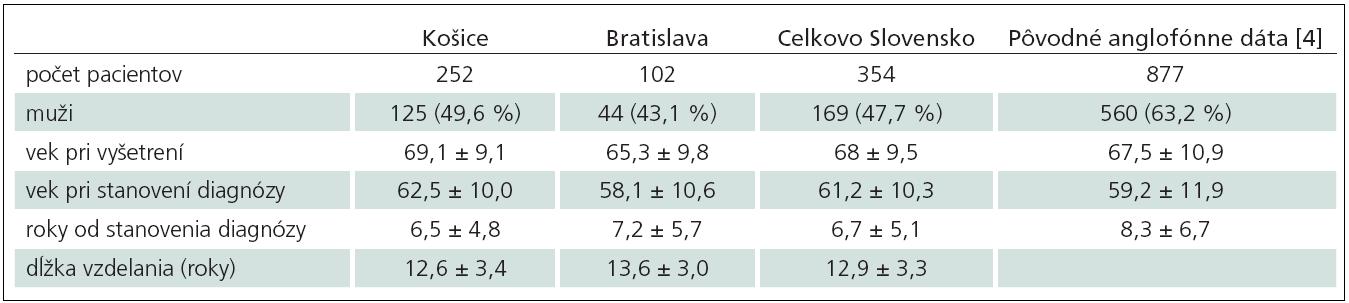 Demografické charakteristiky súboru.