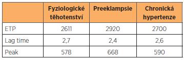 TGT u preeklampsie a chronické hypertenze, srovnání ve III. trimestru