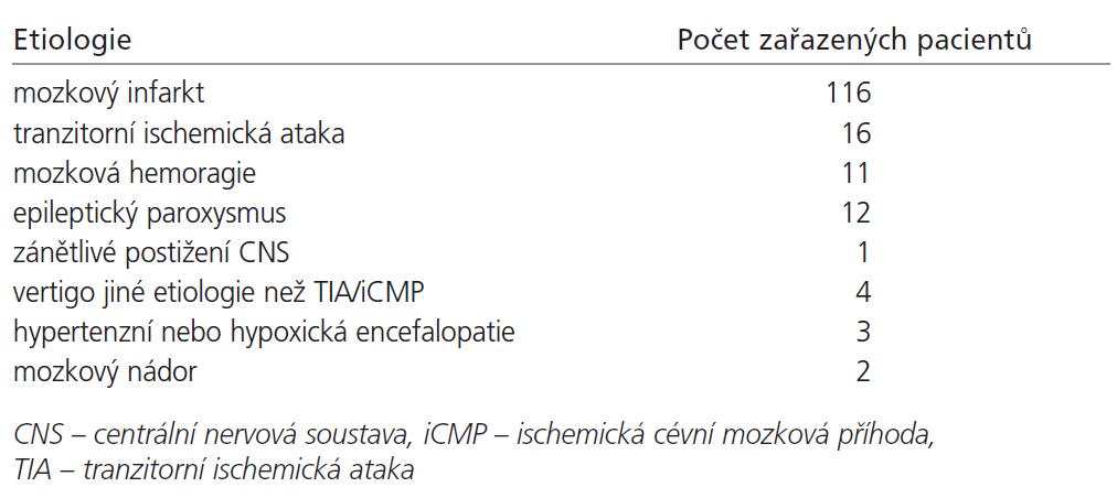 Etiologie akutní neurologické symptomatiky.