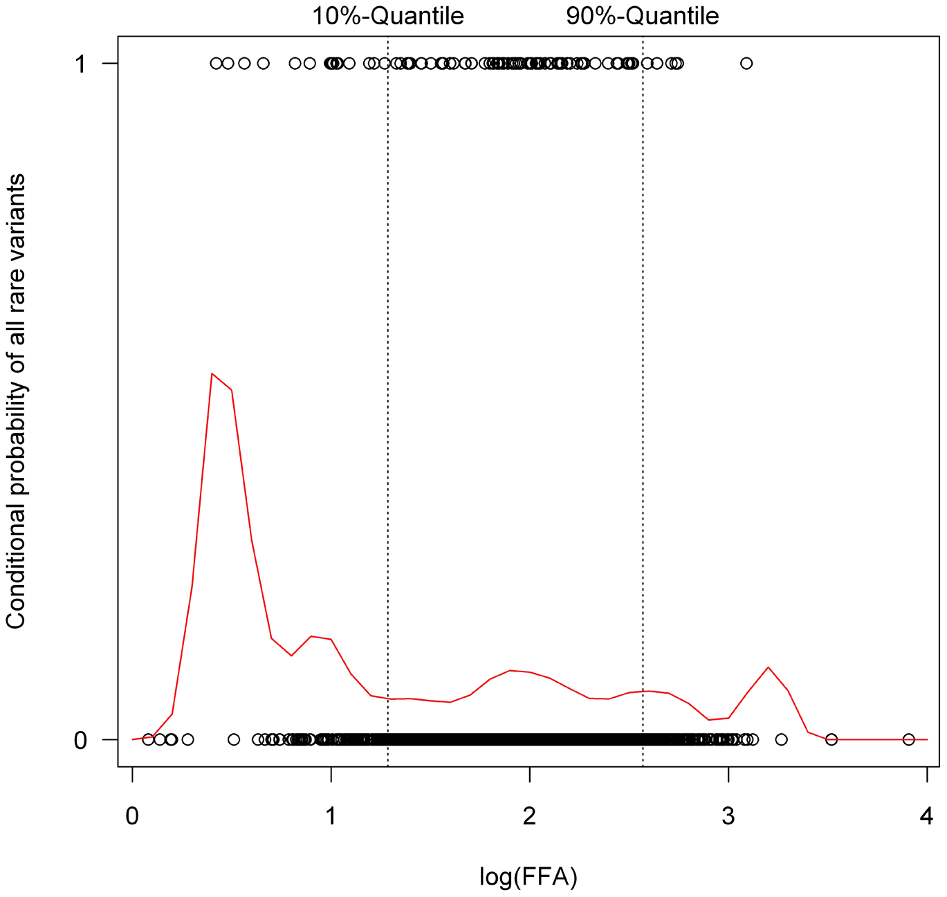 Conditional density plot showing the probability of carrying a rare variant conditional on free fatty acid (FFA) plasma concentrations.