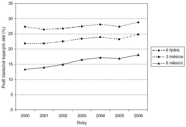 Průměrné podíly částečně kojených dětí (%) v 6 týdnech, 3 a 6 měsících v ČR v letech 2000–2006.