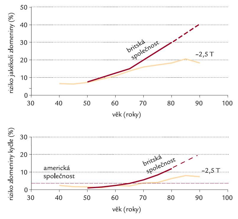 Práh rizika jakékoli hlavní nízkotraumatické zlomeniny (nahoře) a zlomeniny v oblasti kyčle (dole), užitá pro doporučení léčby osteoporózy v závislosti na věku u žen podle stanovisek britské a americké odborné společnosti a při diagnóze osteoporózy podle hodnocení BMD v krčku proximálního femoru. Pro výpočet užito algoritmu FRAX [10].