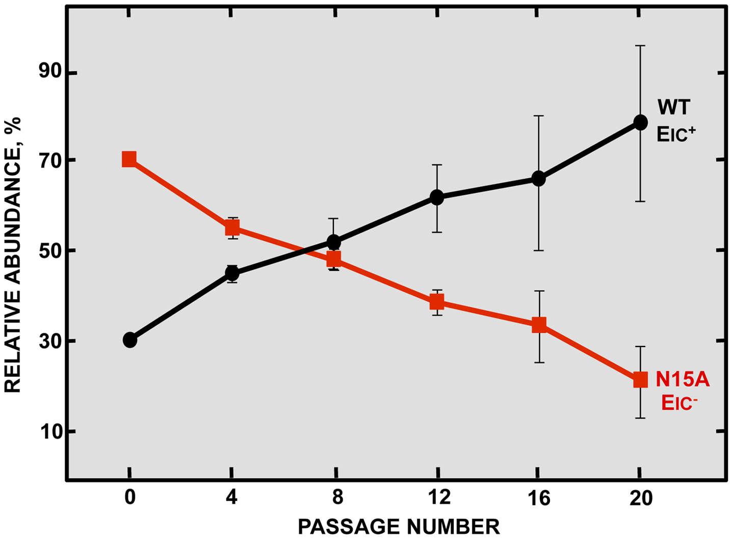 Effect of SARS-CoV E protein IC activity on viral fitness.