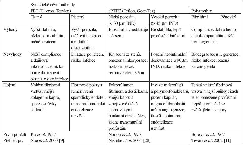 Klinicky používané syntetické cévní náhrady. ePTFE: expandovaný polytetrafluoroetylén, IND: internodal distance, PET: polyetylén tetraftalát Tab. 3. Clinically used synthetic vascular grafts. ePTFE: expanded polytetrafluoroethylene, IND: internodal distance, PET: polyethylene tetraphtalate