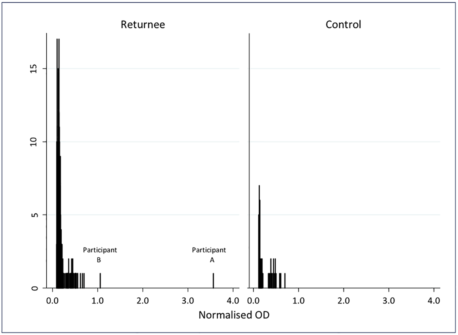 Normalised optical density results for IgG in oral fluid samples from 268 individuals who travelled to West Africa in response to the 2014–2016 Ebola epidemic, and 53 UK controls.
