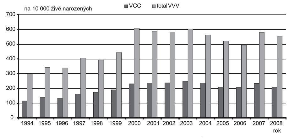 Incidence vrozených vad jako celku a skupiny vrozených srdečních vad v ČR v období 1994 – 2008, Zdroj: Národní registr vrozených vad – ÚZIS, 2009