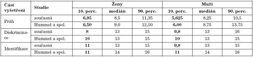 Srovnání výsledků současné studie a výsledků studie autorů Hummel a spol. (2) ve vyšetření testem Sniffin' Sticks pro věkovou kategorii 16-35 let.