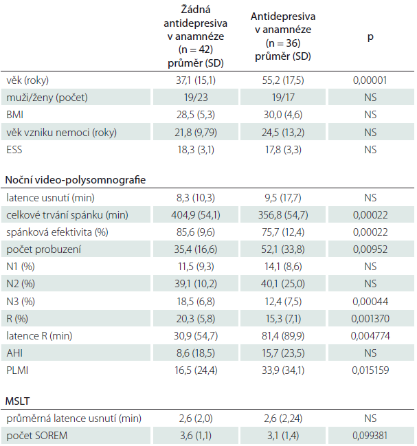 Srovnání výsledků skupin nemocných, kteří nikdy před vyšetřením nebrali antidepresiva a kteří v minulosti nebo v době vyšetření antidepresiva užívali nezávisle na diagnostickém zařazení do skupiny NK nebo NbezK.