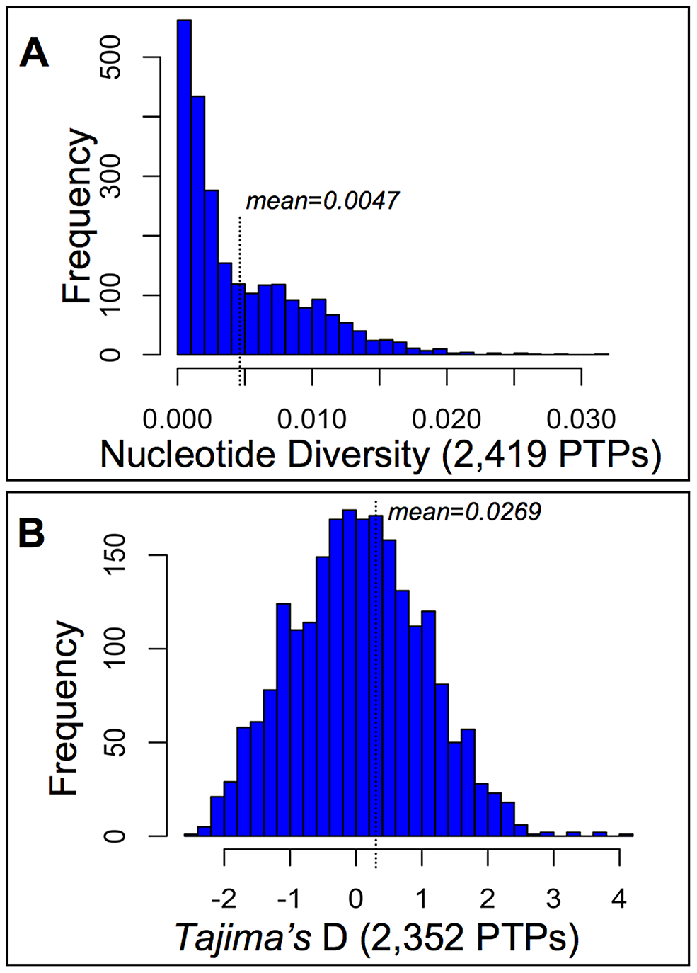 Diversity and selection among pollen tube proteins (PTPs) from a natural population of <i>Mimulus guttatus</i>.