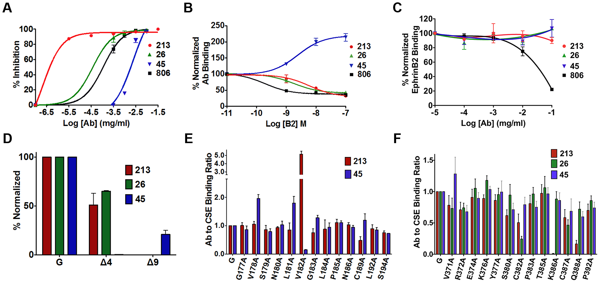 Mapping of two distinct neutralizing Mab epitopes in the NiV-G head.