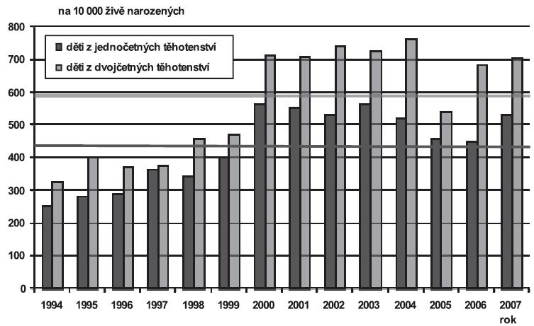 Vrozené vady diagnostikované u narozených dětí podle četnosti těhotenství (jedináčci/dvojčata), Česká republika, 1994 – 2007