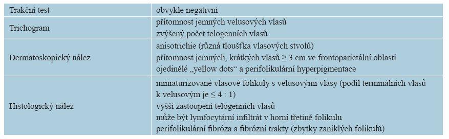 Diagnostika FPHL
