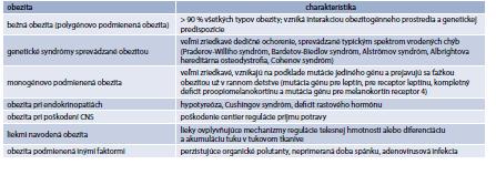 Tab. 17.9 | Diferenciálna diagnostika príčin obezity
