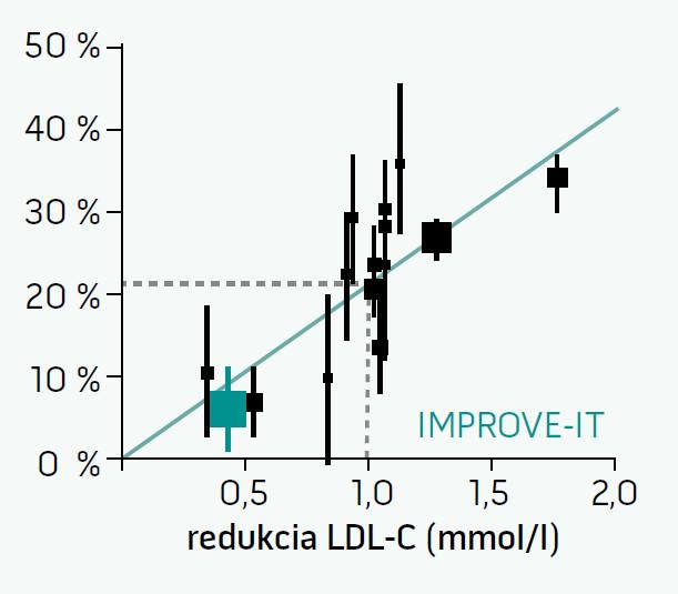Redukcia kardiovaskulárnych príhod (%) v závislosti od redukcie LDL-C v klinických štúdiách so statínmi (s pridaním výsledkov štúdie IMPROVE-IT) [42]