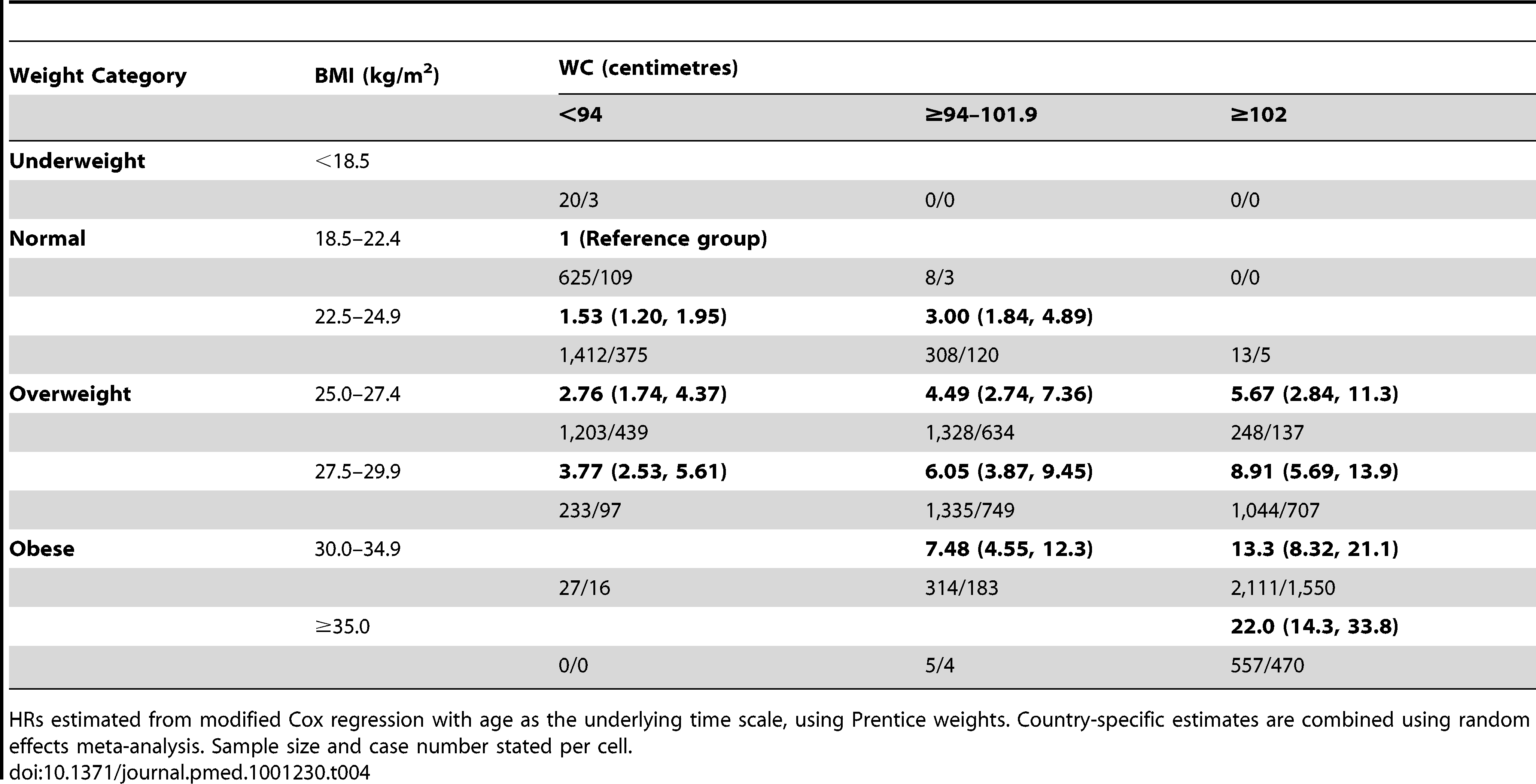 Combinations of BMI and waist circumference groups and type 2 diabetes in men.