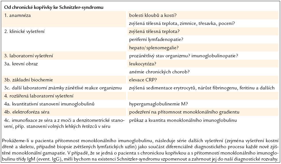 Chronická kopřivka bývá často tím prvním, co přivede pacienta k lékaři. Následující algoritmus ukazuje cestu ke stanovení správné diagnózy.