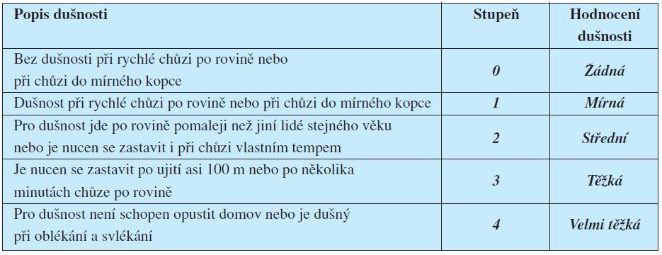 Klasifikace námahové dušnosti (2, 4, 11).