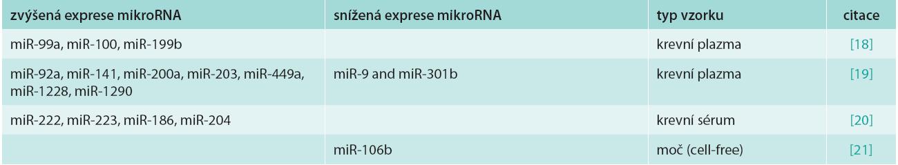 Přehled deregulovaných cirkulujících a extracelulárních mikroRNA u karcinomu endometria