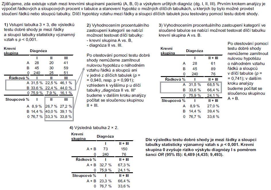 Příklad 1. Zjednodušení R × C tabulky četností s pomocí dílčích testů dobré shody.
