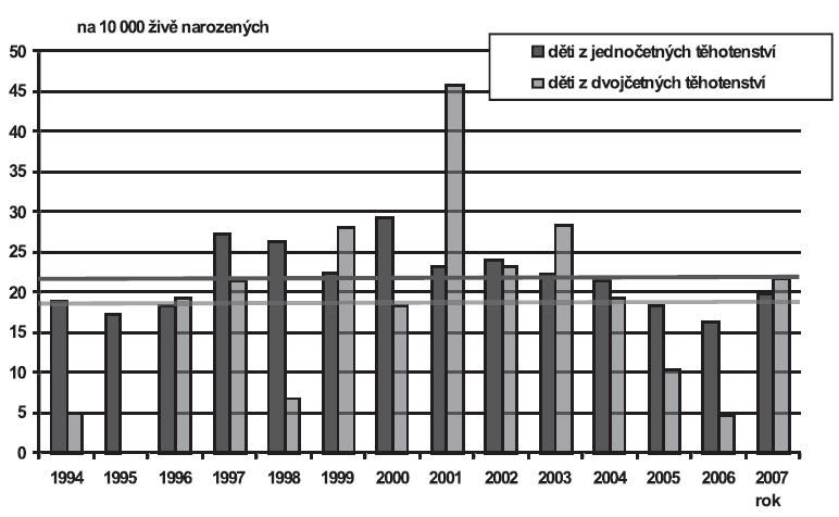 Vrozené vady diagnostikované u narozených dětí podle četnosti těhotenství (jedináčci/dvojčata), Česká republika, 1994 – 2007; Skupina - Vrozené vady oka, ucha, obličeje a krku (Q10-Q18)