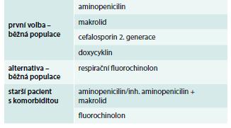 Empirické podávání antibiotik v ambulanci v ČR