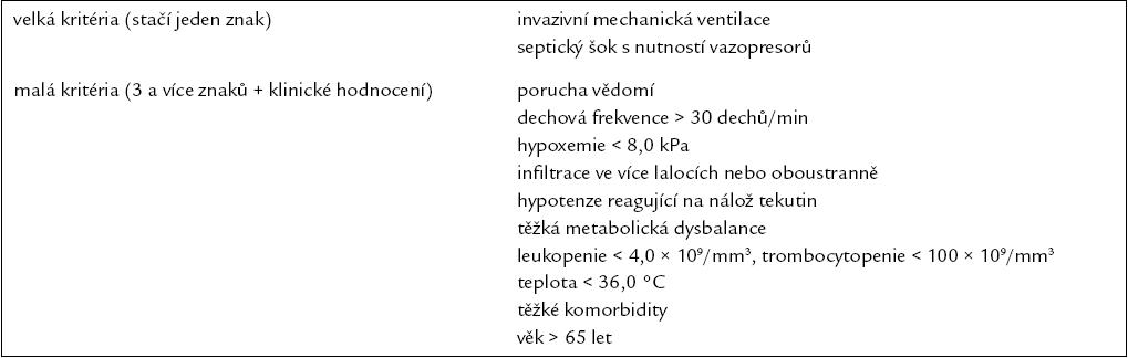 Kritéria těžké pneumonie k přijetí na JIP (modifikace dle IDSA/ATS guidelines 2007 a BTS guidelines 2001, update 2004).