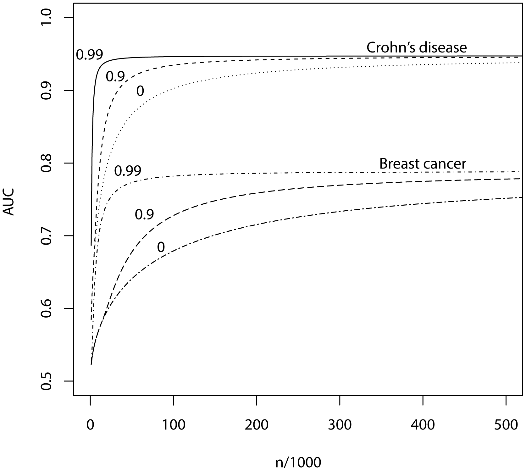 AUC as a function of sample size, using a panel of 100,000 markers that explains half the heritability of liability.