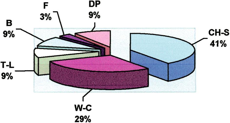 Resekčné výkony pre chronickú pankreatitídu Graph 1. Type of resections for chronic pancreatitis
