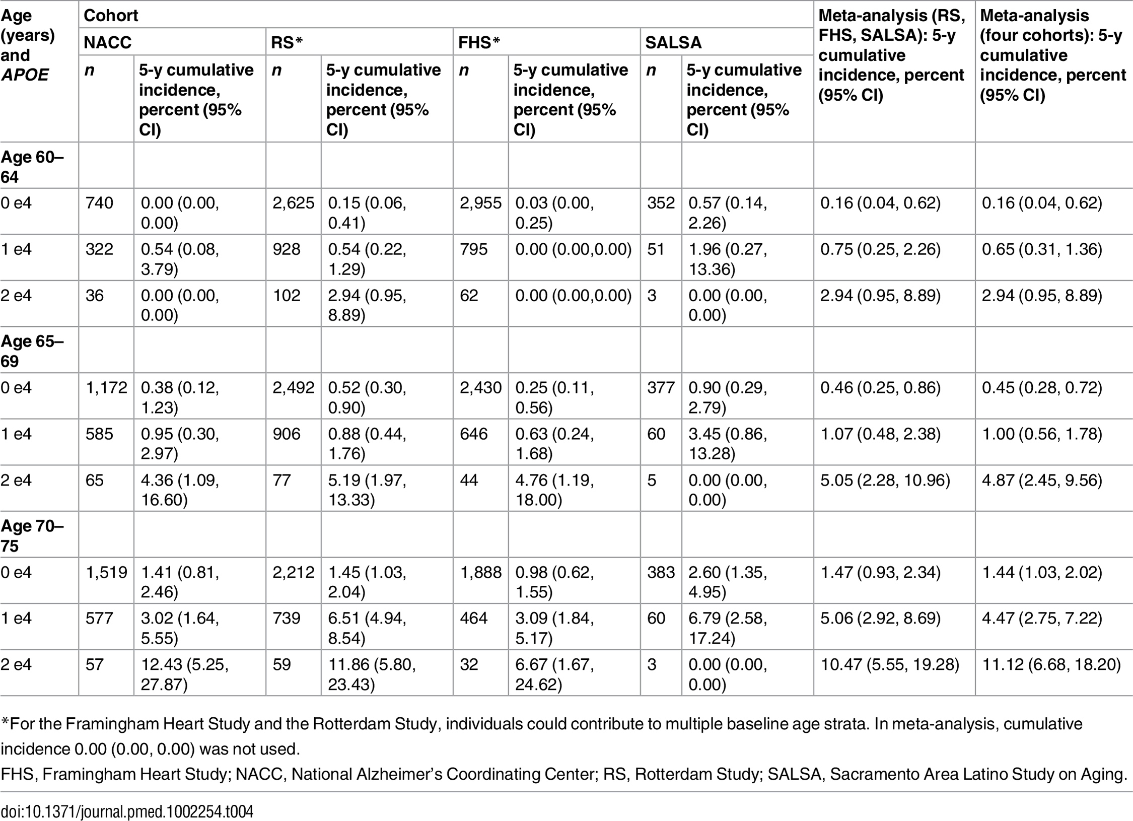 Five-year cumulative incidence of dementia by baseline age and <i>APOE</i>-e4 dose.