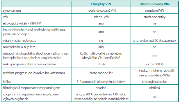 Rozdíly mezi obvyklým typem VINu a diferencovaným typem VINu Table 1. Diff erence between typical type VIN and well diferetiated type of VIN