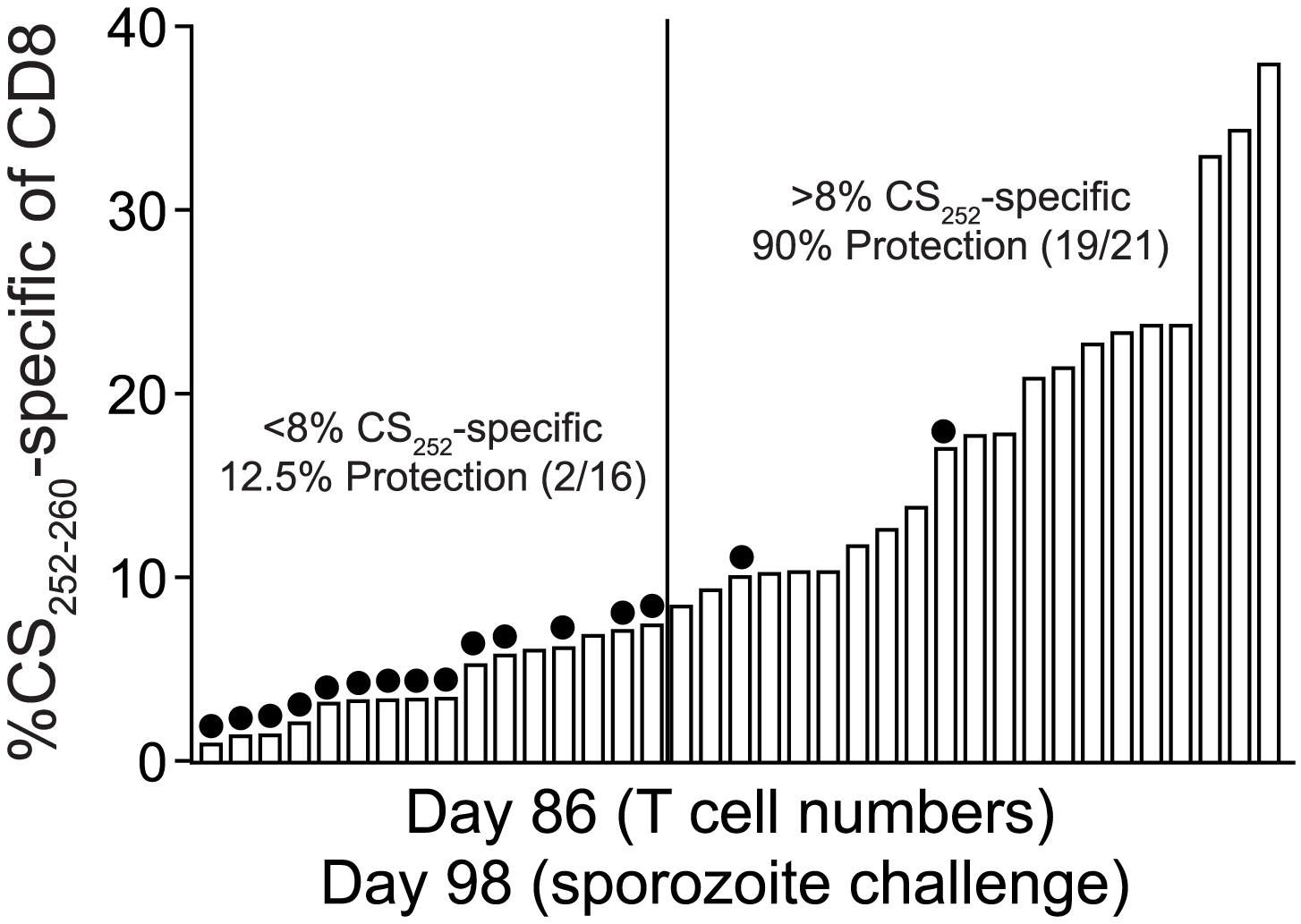 Sterilizing anti-<i>P. berghei</i> sporozoite immunity in BALB/c mice is associated with memory CD8 T cell responses of single antigenic-specificity that exceed 8% of all circulating CD8 T cells.