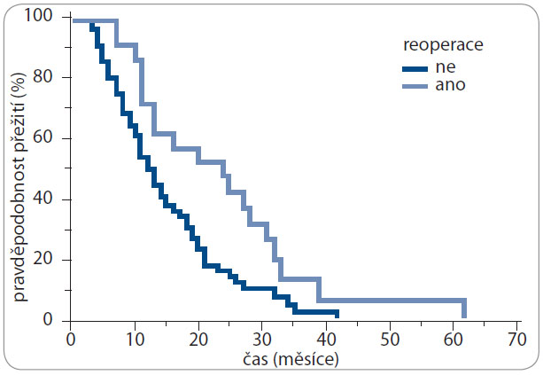 Kaplan-Meierova analýza – celkové přežití (OS) v závislosti na možnosti chirurgické léčby progrese nemoci.