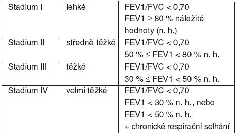 Současná klasifikace CHOPN dle GOLD [2]