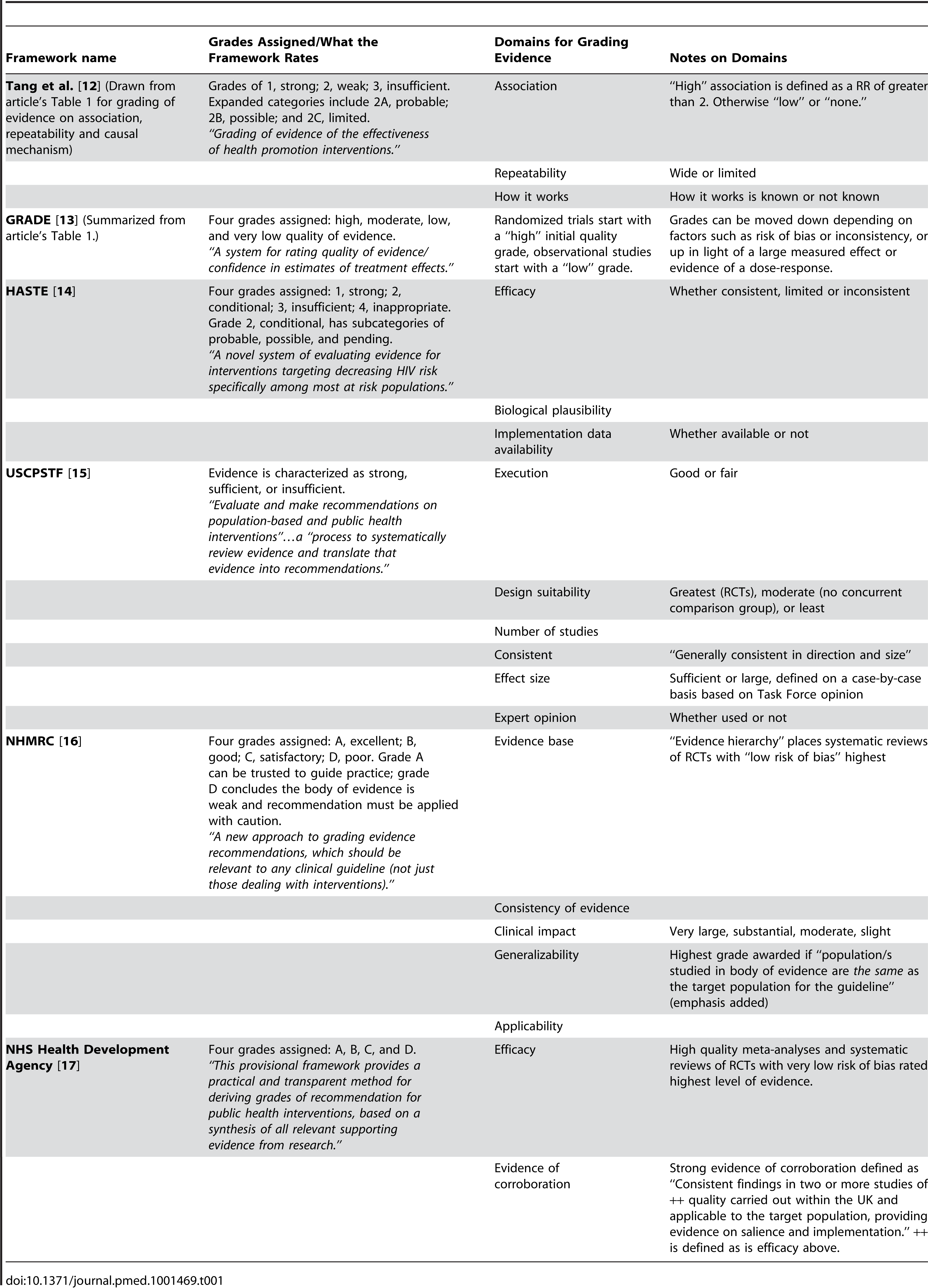 Summary of existing public health frameworks considered.