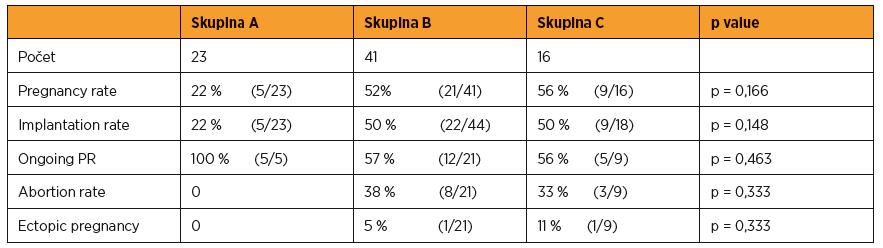 Výsledky transferů v jednotlivých skupinách