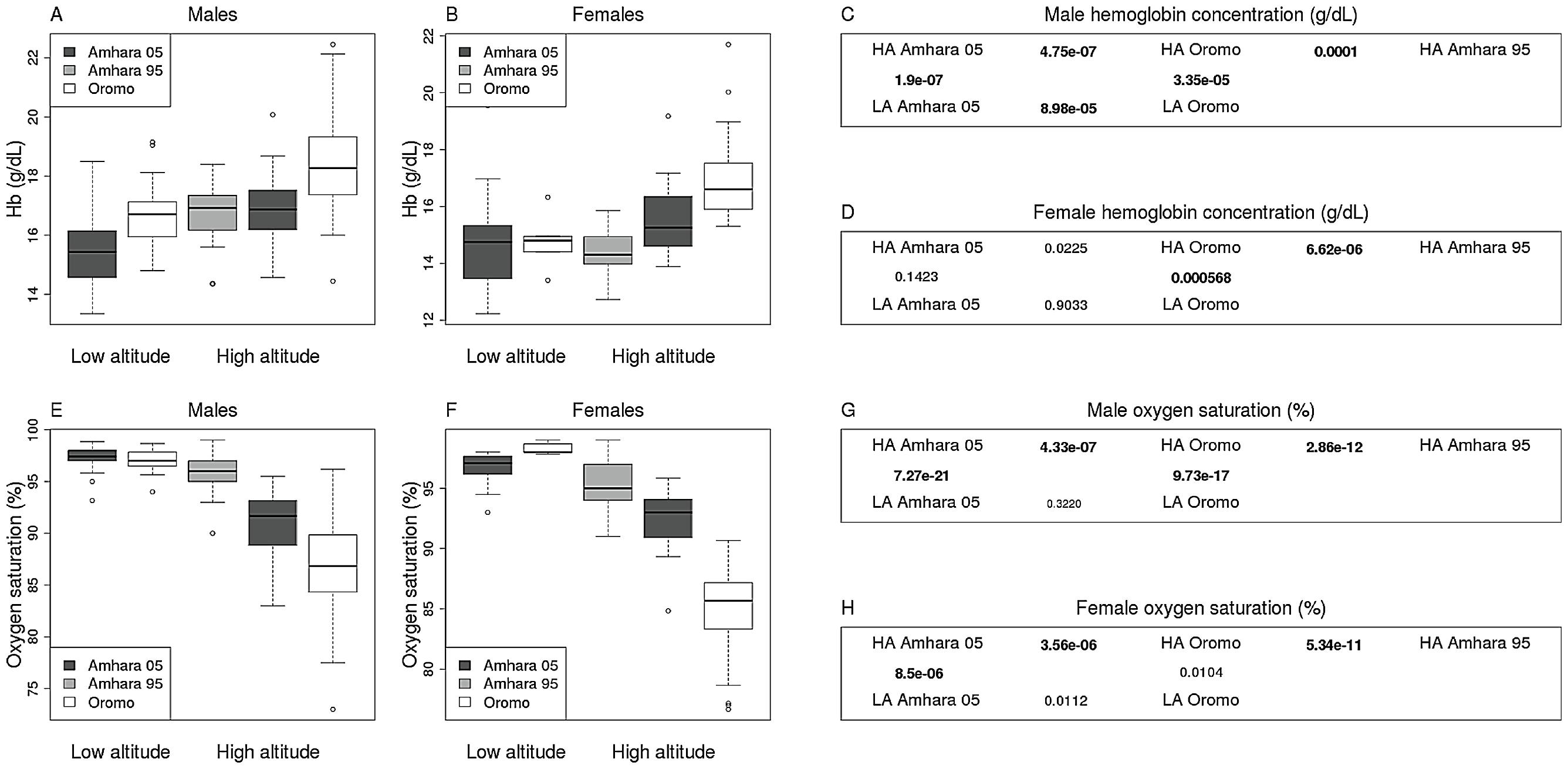 Hemoglobin and oxygen saturation measurements.