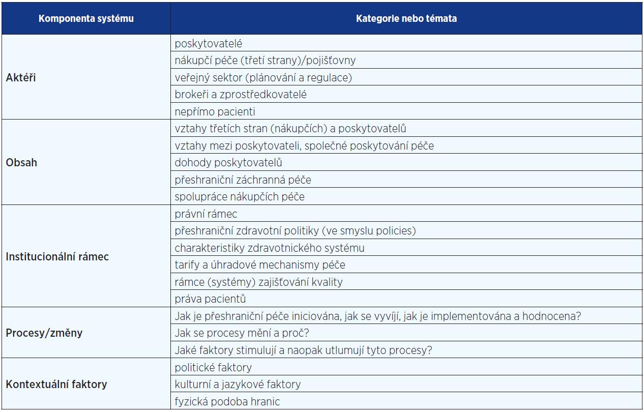 Pojmy a témata v přeshraniční mobilitě pacientů (15)