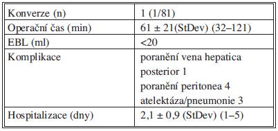 Vybrané operační a perioperační parametry Tab. 3: Selected operative and peri-operative parameters