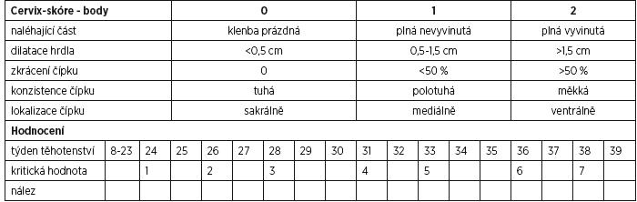 Schéma 5 Cervix skóre (CS) dle Bishopa – varianta 3 [2, 3]