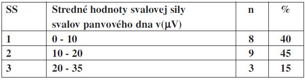 Stredné hodnoty svalovej sily v(μV) u svalov panvového dna v percentuálnom zastúpení u pacientok bez inkontinencie.