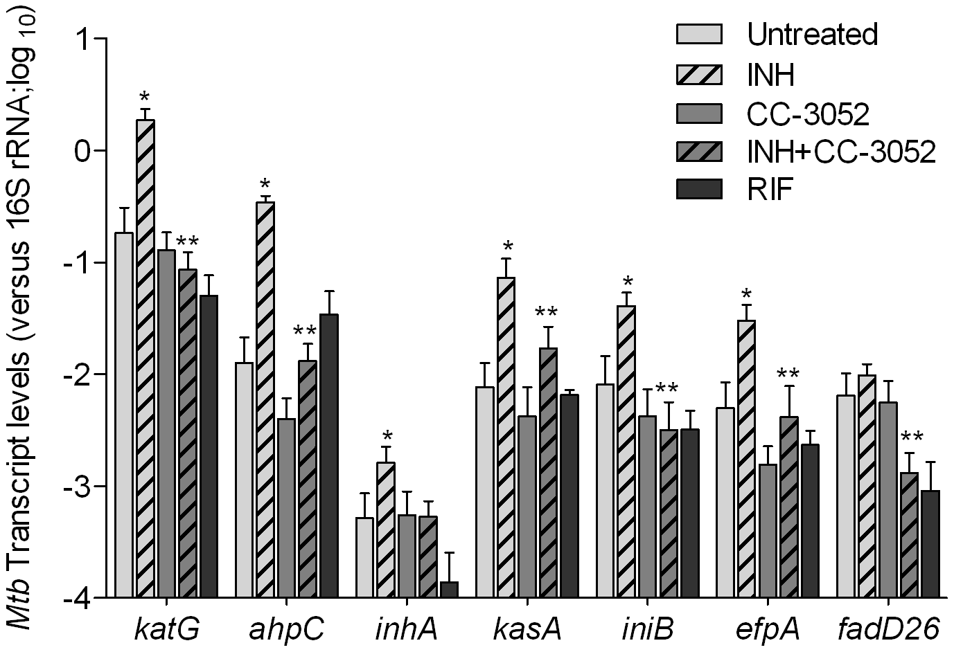 Effect of CC-3052 treatment on the expression of <i>Mtb</i> INH responsive genes in rabbit lungs.